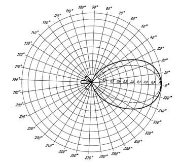 Диаграмма направленности_2