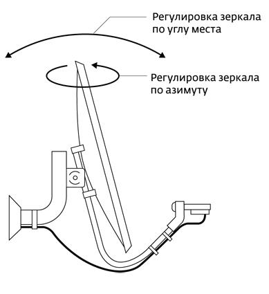 Настройка на спутник путём