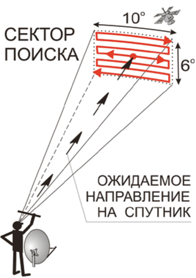 Ручное сканирование антенны