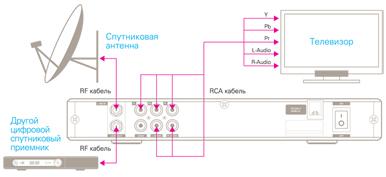 Схема подключения ресивера к антенне триколор6