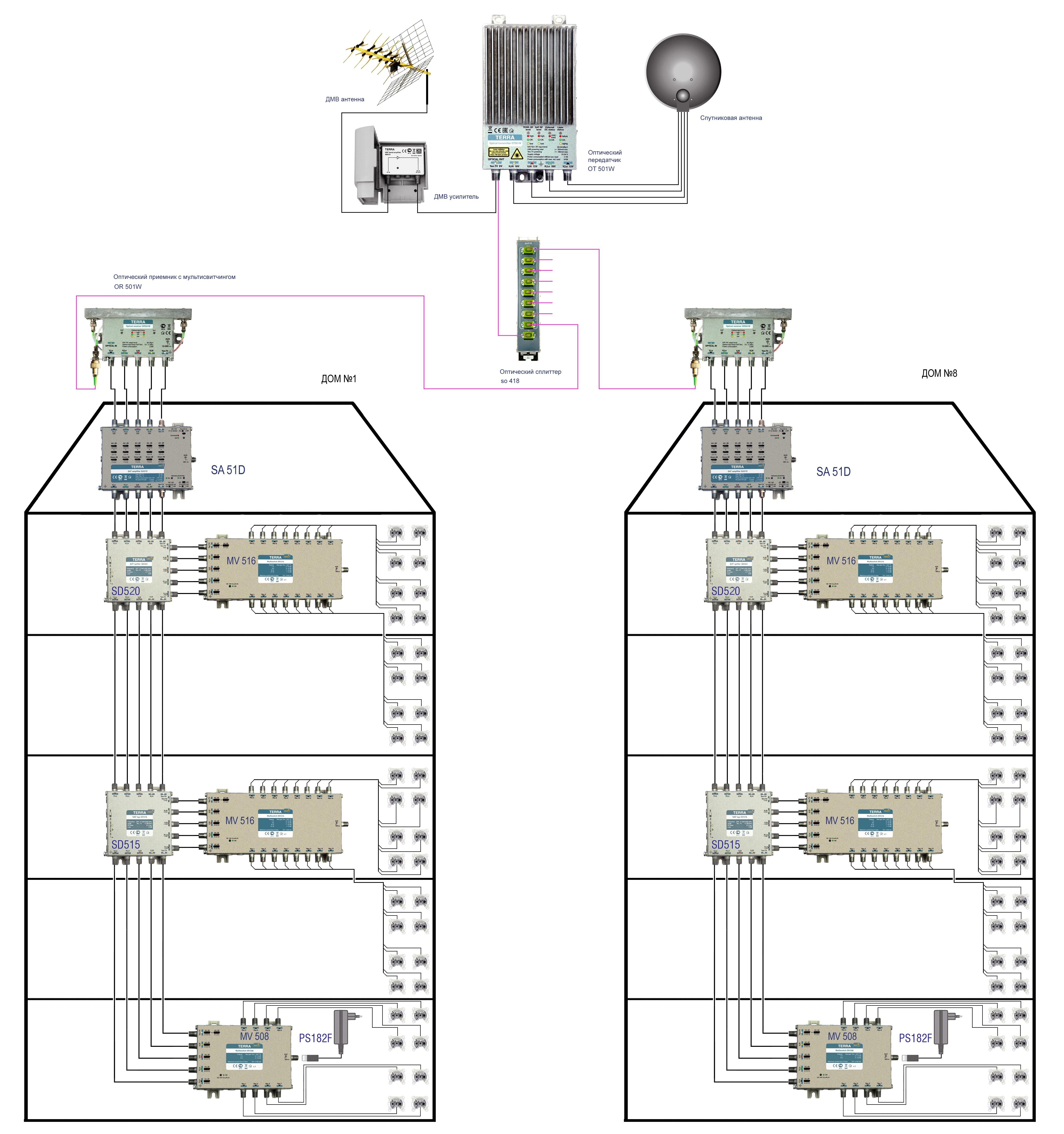 схема доставки в сети