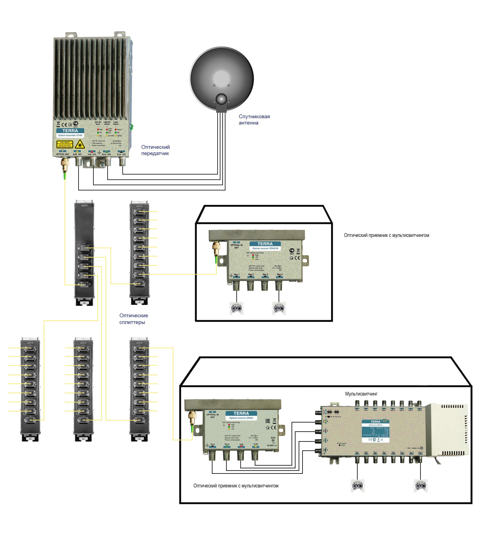 схема системы спутникового телевидения на подъезд